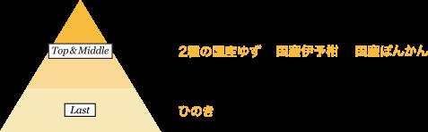 top&middle:2種の国産ゆず 国産伊予柑 国産ぽんかん last:ひのき